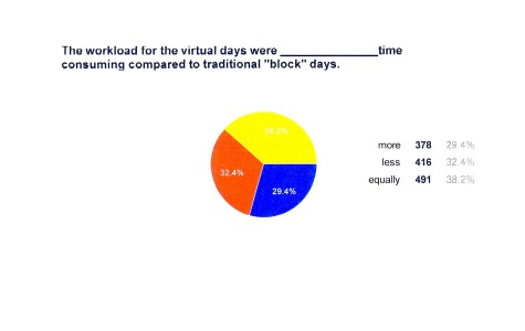 Virtual day data points to overall success
