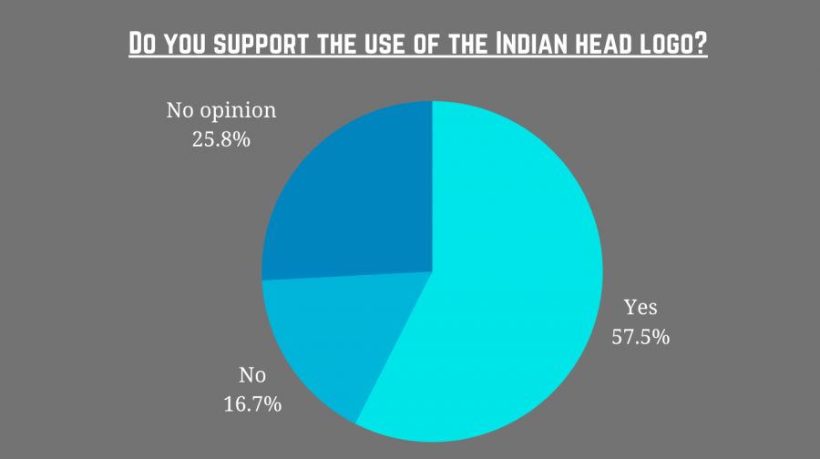 Debate surrounding Pascack Valley's Indian mascot surfaced late last year. Out of 641 responses, 57.5% did support the use of the Indian head logo.